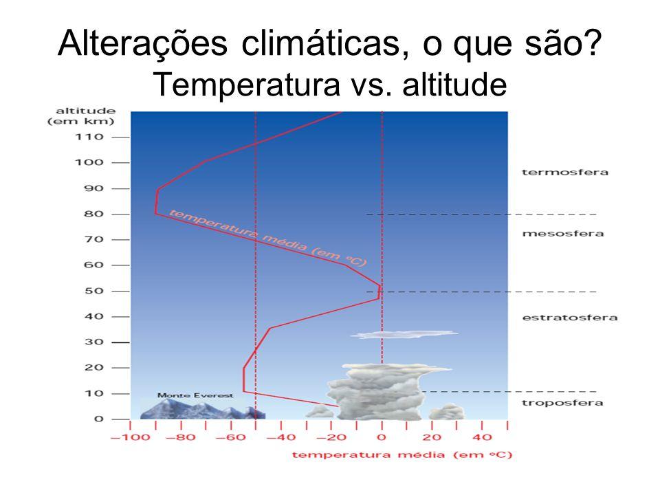 Alterações climáticas, o que são.O que é o efeito de estufa.