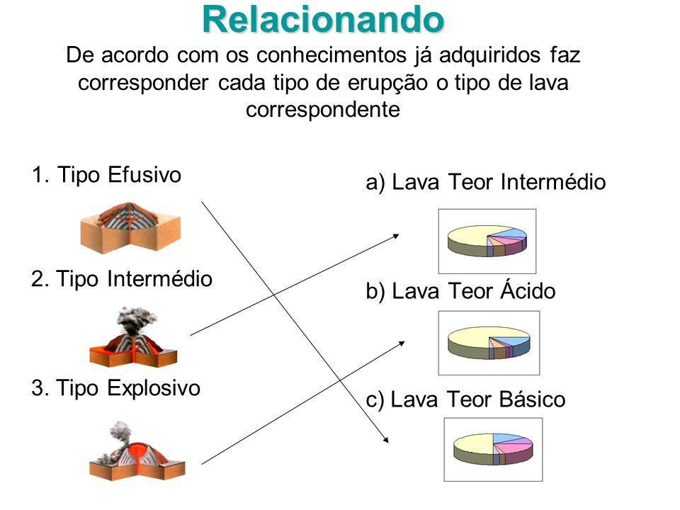 Relacionando Relacionando De acordo com os conhecimentos já adquiridos faz corresponder cada tipo de erupção o tipo de lava correspondente 1. Tipo Efu
