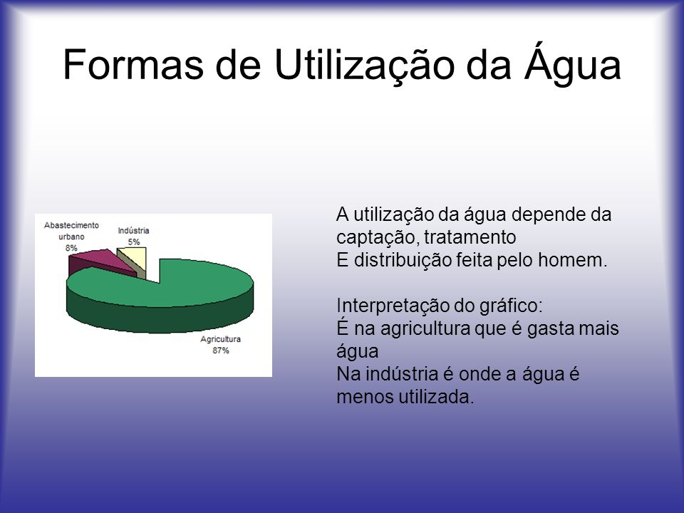 Formas de Utilização da Água A utilização da água depende da captação, tratamento E distribuição feita pelo homem. Interpretação do gráfico: É na agri