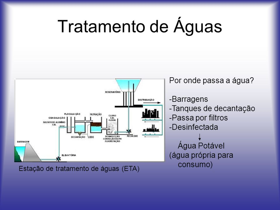 Tratamento de Águas Por onde passa a água? -Barragens -Tanques de decantação -Passa por filtros -Desinfectada Água Potável (água própria para consumo)