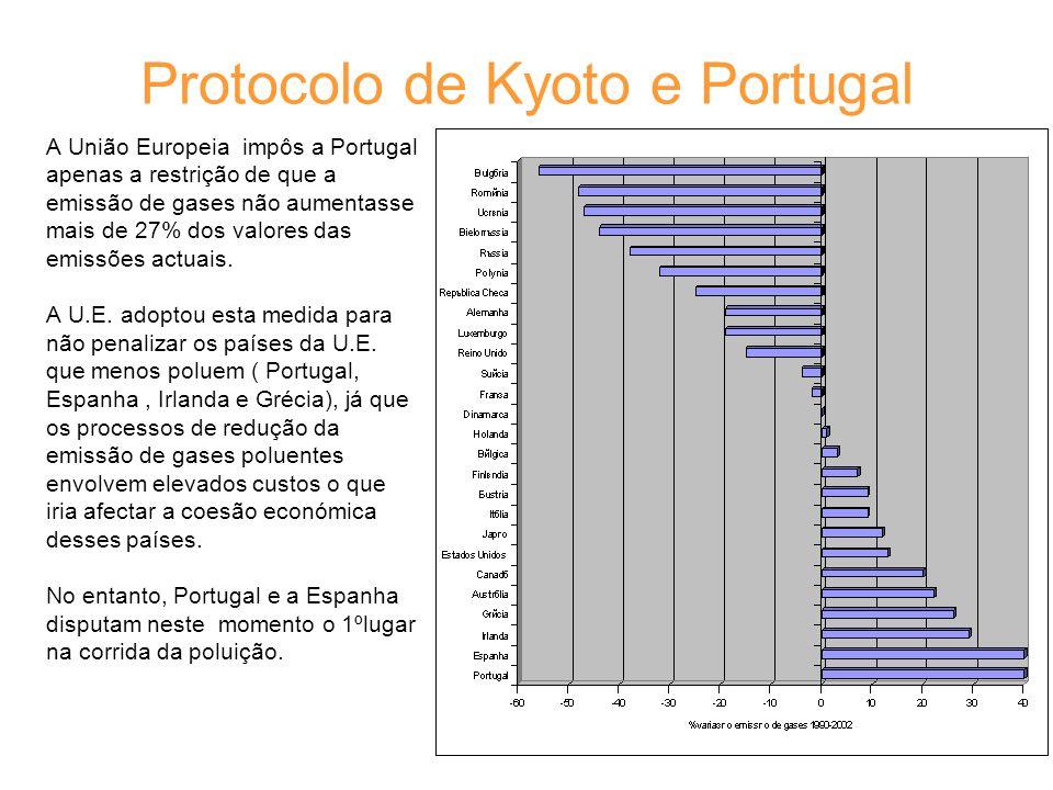 Protocolo de Kyoto e Portugal A União Europeia impôs a Portugal apenas a restrição de que a emissão de gases não aumentasse mais de 27% dos valores da