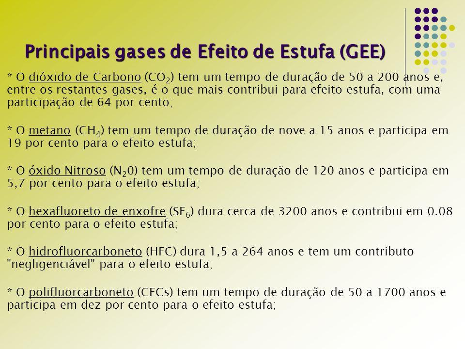 Principais gases de Efeito de Estufa (GEE) * O dióxido de Carbono (CO 2 ) tem um tempo de duração de 50 a 200 anos e, entre os restantes gases, é o que mais contribui para efeito estufa, com uma participação de 64 por cento; * O metano (CH 4 ) tem um tempo de duração de nove a 15 anos e participa em 19 por cento para o efeito estufa; * O óxido Nitroso (N 2 0) tem um tempo de duração de 120 anos e participa em 5,7 por cento para o efeito estufa; * O hexafluoreto de enxofre (SF 6 ) dura cerca de 3200 anos e contribui em 0.08 por cento para o efeito estufa; * O hidrofluorcarboneto (HFC) dura 1,5 a 264 anos e tem um contributo negligenciável para o efeito estufa; * O polifluorcarboneto (CFCs) tem um tempo de duração de 50 a 1700 anos e participa em dez por cento para o efeito estufa;