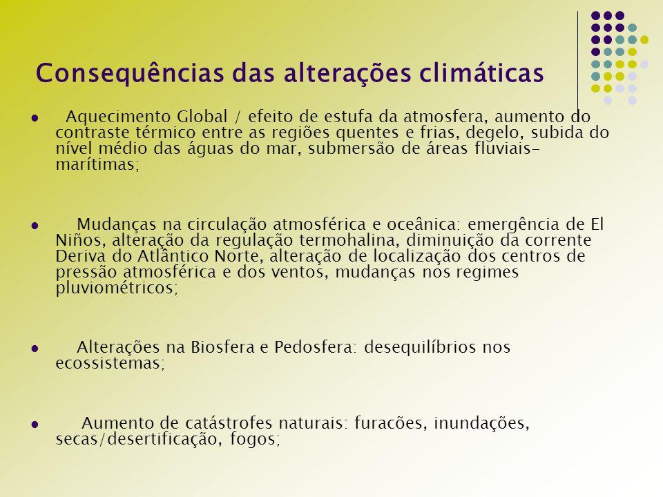 Consequências das alterações climáticas Aquecimento Global / efeito de estufa da atmosfera, aumento do contraste térmico entre as regiões quentes e frias, degelo, subida do nível médio das águas do mar, submersão de áreas fluviais- marítimas; Mudanças na circulação atmosférica e oceânica: emergência de El Niños, alteração da regulação termohalina, diminuição da corrente Deriva do Atlântico Norte, alteração de localização dos centros de pressão atmosférica e dos ventos, mudanças nos regimes pluviométricos; Alterações na Biosfera e Pedosfera: desequilíbrios nos ecossistemas; Aumento de catástrofes naturais: furacões, inundações, secas/desertificação, fogos;