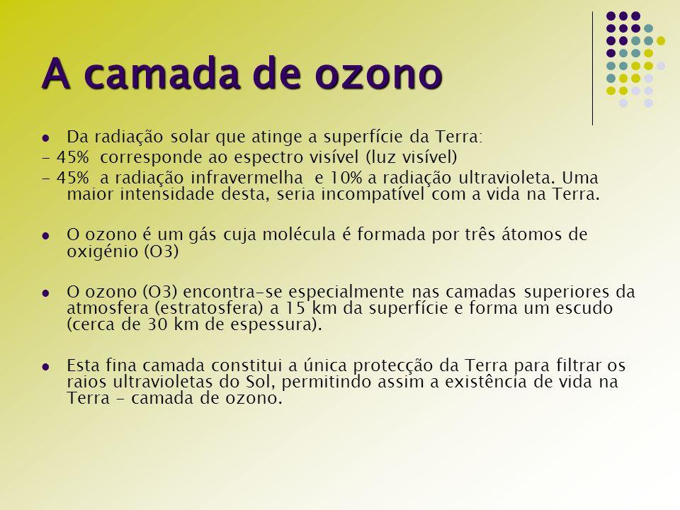 Destruição da camada de ozono Quando libertados para o ar alguns produtos químicos estáveis na troposfera (feitos pelo homem), contendo cloro (ou bromo), gradualmente chegam à estratosfera, sendo degradados pelos altos níveis de radiação UV, libertando átomos de cloro, extremamente reactivos.