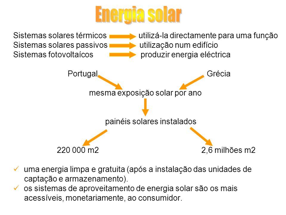 Sistemas solares térmicos utilizá-la directamente para uma função Sistemas solares passivos utilização num edifício Sistemas fotovoltaícos produzir en