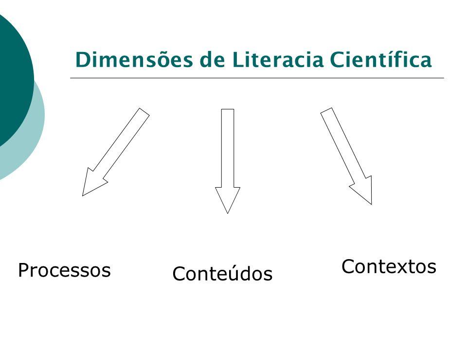Dimensões de Literacia Científica Processos Conteúdos Contextos