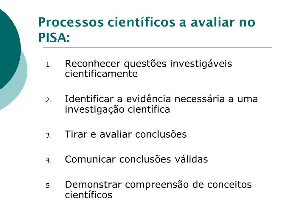 Processos científicos a avaliar no PISA: 1.Reconhecer questões investigáveis cientificamente 2.