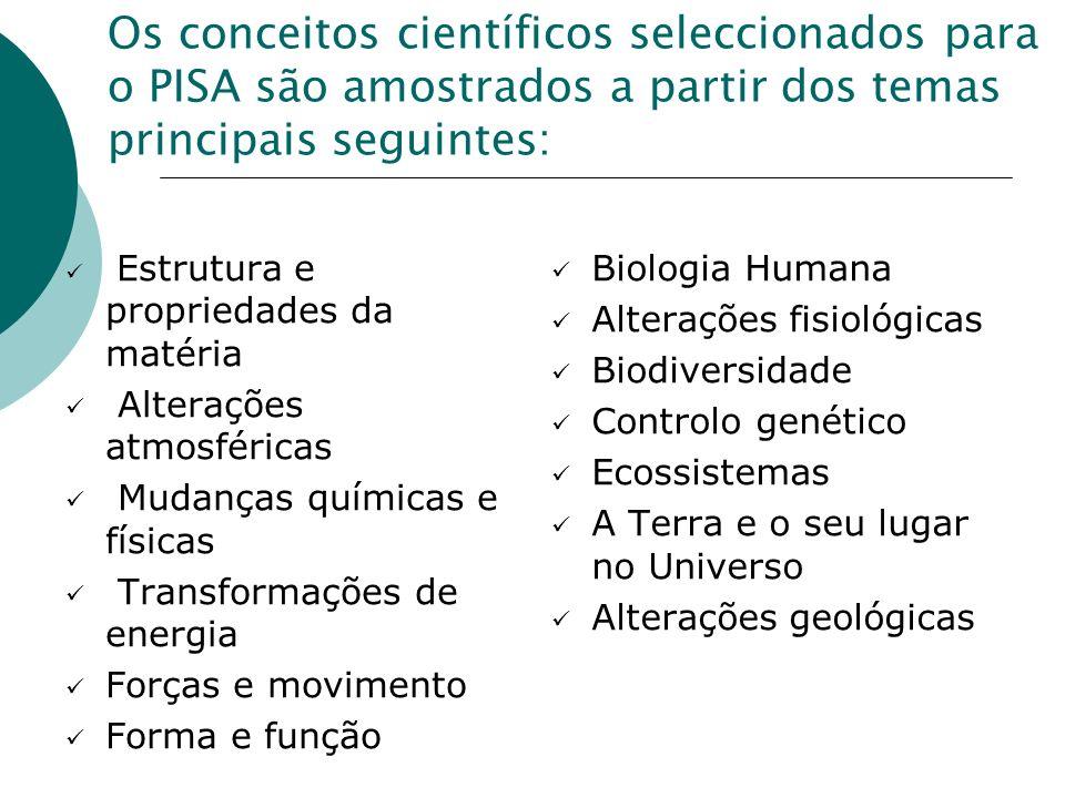 Os conceitos científicos seleccionados para o PISA são amostrados a partir dos temas principais seguintes: Estrutura e propriedades da matéria Alterações atmosféricas Mudanças químicas e físicas Transformações de energia Forças e movimento Forma e função Biologia Humana Alterações fisiológicas Biodiversidade Controlo genético Ecossistemas A Terra e o seu lugar no Universo Alterações geológicas