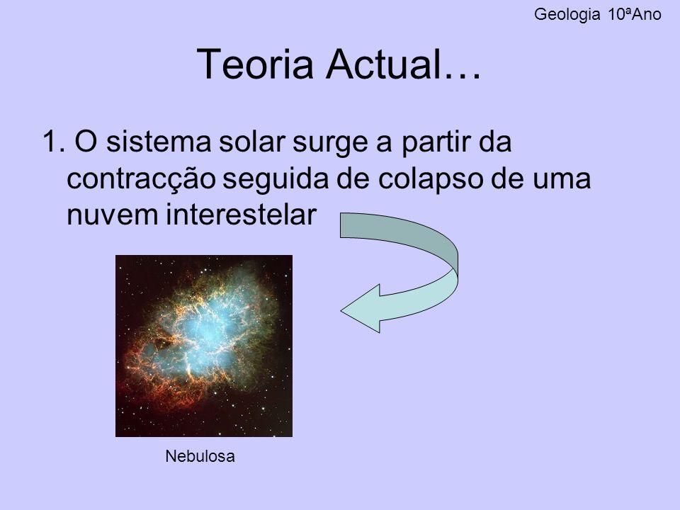 Teoria Actual… 1. O sistema solar surge a partir da contracção seguida de colapso de uma nuvem interestelar Nebulosa Geologia 10ªAno