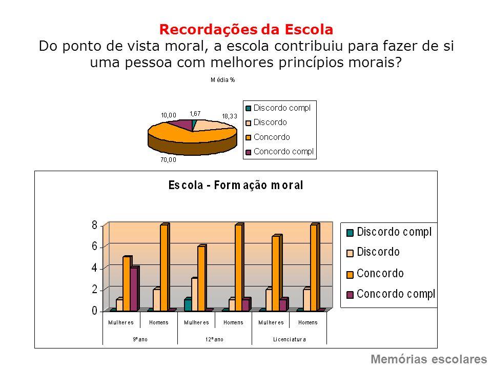 Recordações da Escola Do ponto de vista moral, a escola contribuiu para fazer de si uma pessoa com melhores princípios morais? Memórias escolares