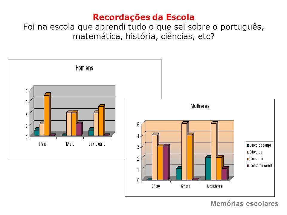 Recordações da Escola Foi na escola que aprendi tudo o que sei sobre o português, matemática, história, ciências, etc? Memórias escolares