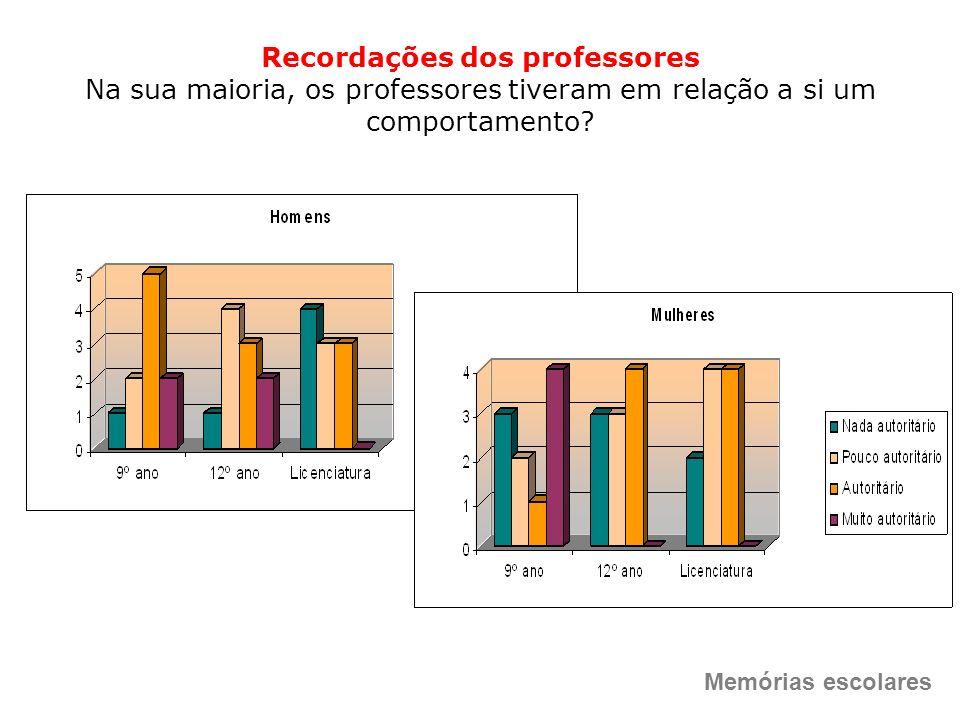 Recordações dos professores Na sua maioria, os professores tiveram em relação a si um comportamento? Memórias escolares
