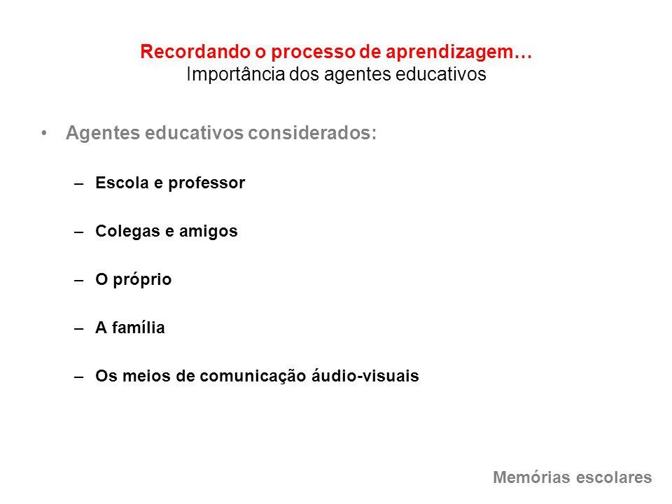 Recordando o processo de aprendizagem… Importância dos agentes educativos Agentes educativos considerados: –Escola e professor –Colegas e amigos –O pr