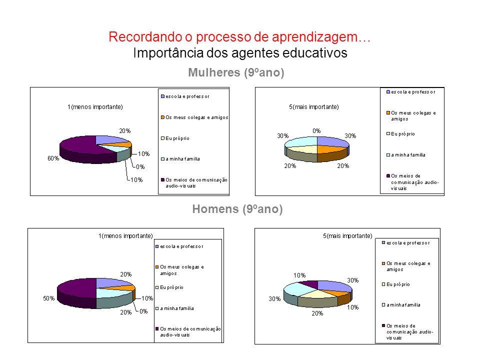 Recordando o processo de aprendizagem… Importância dos agentes educativos Mulheres (9ºano) Homens (9ºano)