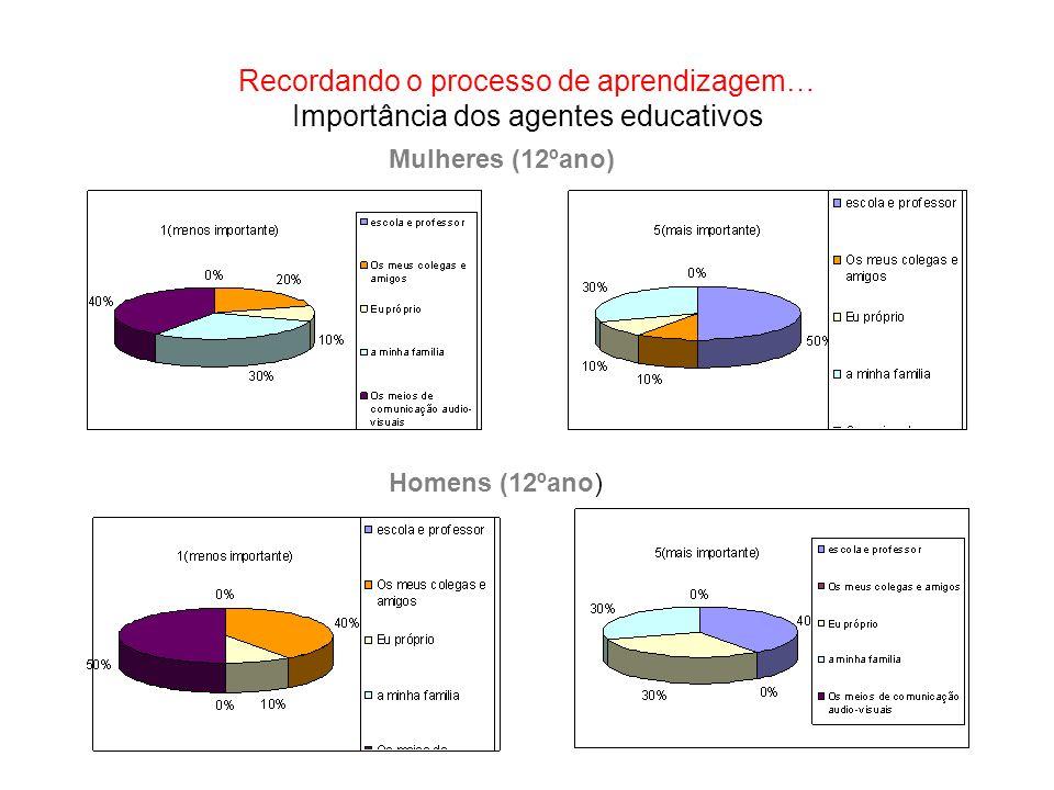 Recordando o processo de aprendizagem… Importância dos agentes educativos Mulheres (12ºano) Homens (12ºano)