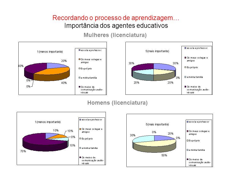 Recordando o processo de aprendizagem… Importância dos agentes educativos Mulheres (licenciatura) Homens (licenciatura)