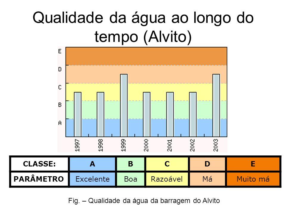 Qualidade da água ao longo do tempo (Alvito) CLASSE:ABCDE PARÂMETRO ExcelenteBoaRazoávelMáMuito má Fig. – Qualidade da água da barragem do Alvito