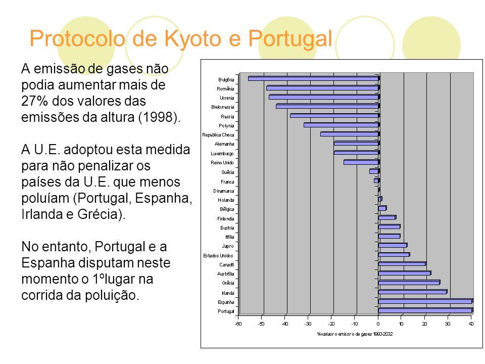 Protocolo de Kyoto e Portugal A emissão de gases não podia aumentar mais de 27% dos valores das emissões da altura (1998).