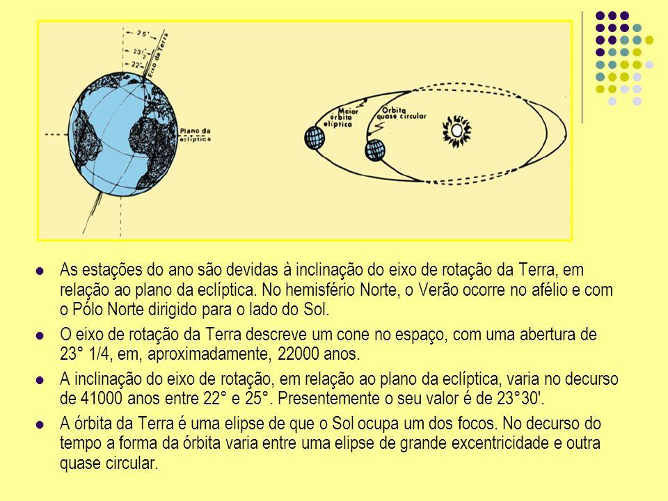 As estações do ano são devidas à inclinação do eixo de rotação da Terra, em relação ao plano da eclíptica. No hemisfério Norte, o Verão ocorre no afél