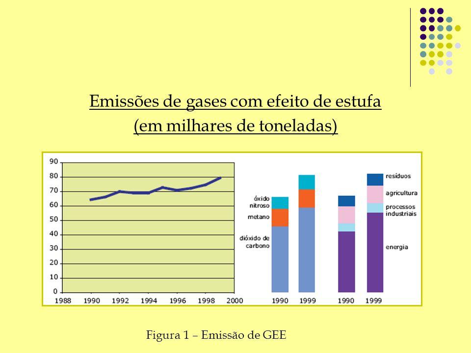 Emissões de gases com efeito de estufa (em milhares de toneladas) Figura 1 – Emissão de GEE
