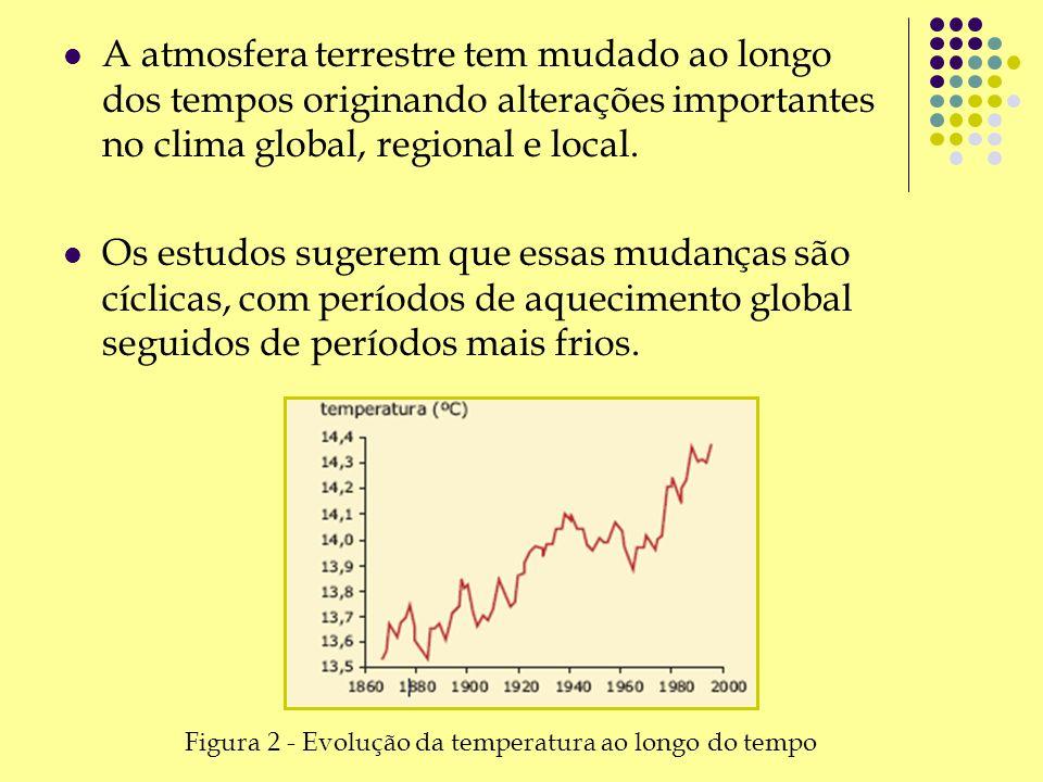 A atmosfera terrestre tem mudado ao longo dos tempos originando alterações importantes no clima global, regional e local. Os estudos sugerem que essas