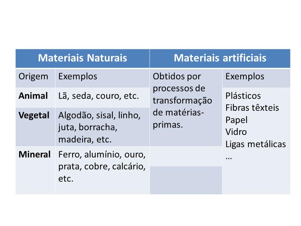 Materiais NaturaisMateriais artificiais OrigemExemplosObtidos por processos de transformação de matérias- primas. Exemplos AnimalLã, seda, couro, etc.