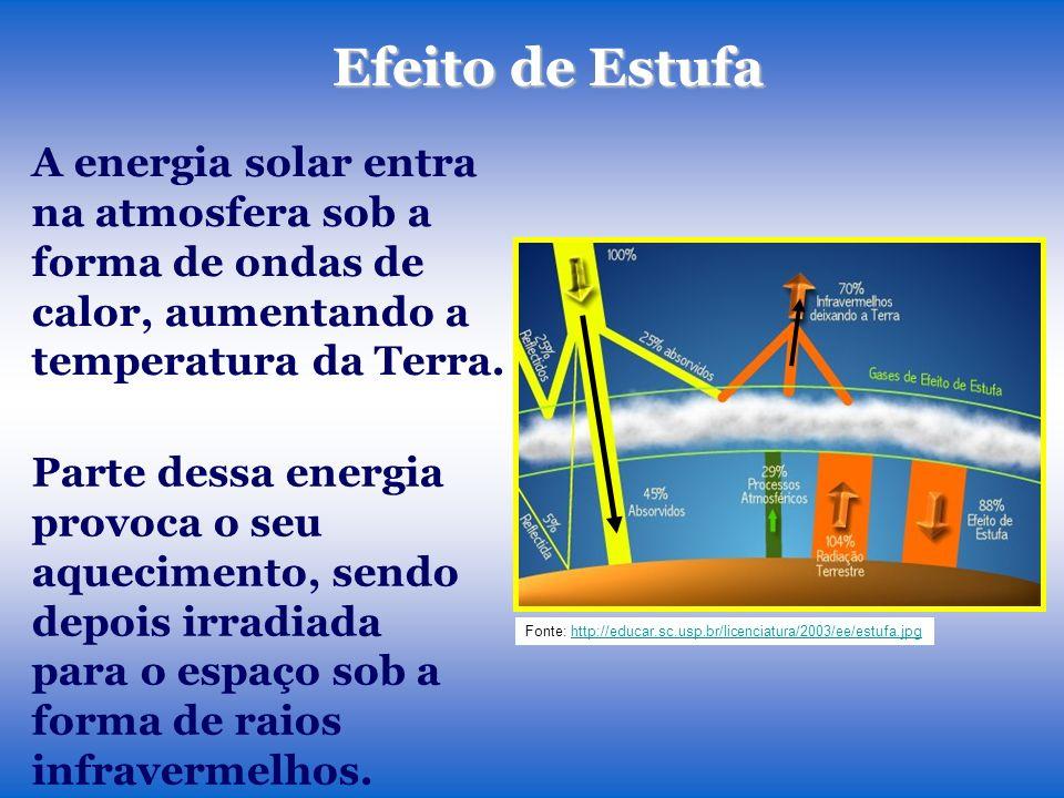 A energia solar entra na atmosfera sob a forma de ondas de calor, aumentando a temperatura da Terra.