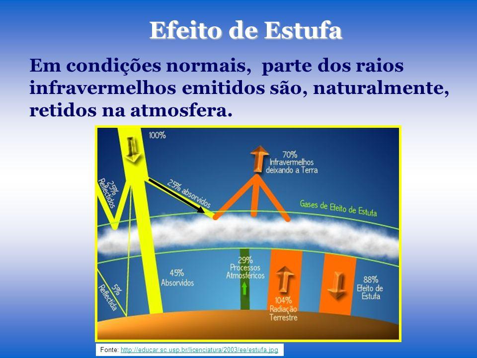 Efeito de Estufa Em condições normais, parte dos raios infravermelhos emitidos são, naturalmente, retidos na atmosfera. Fonte: http://educar.sc.usp.br