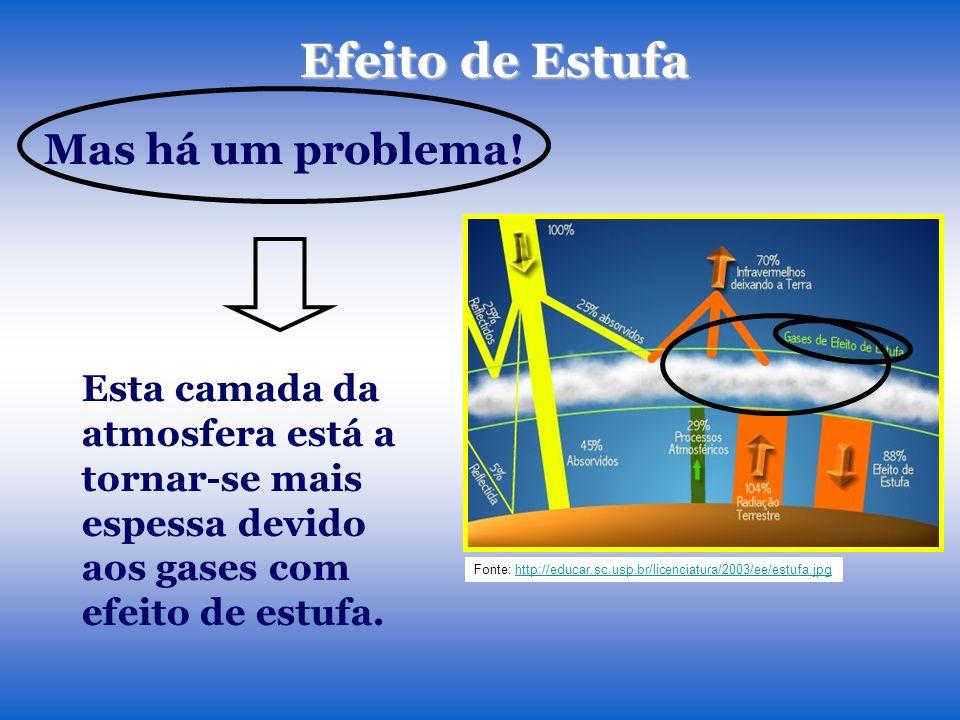 Efeito de Estufa Esta camada da atmosfera está a tornar-se mais espessa devido aos gases com efeito de estufa. Fonte: http://educar.sc.usp.br/licencia