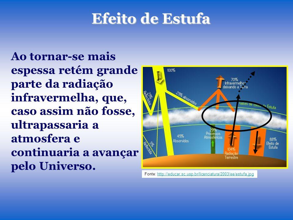 Efeito de Estufa Ao tornar-se mais espessa retém grande parte da radiação infravermelha, que, caso assim não fosse, ultrapassaria a atmosfera e continuaria a avançar pelo Universo.