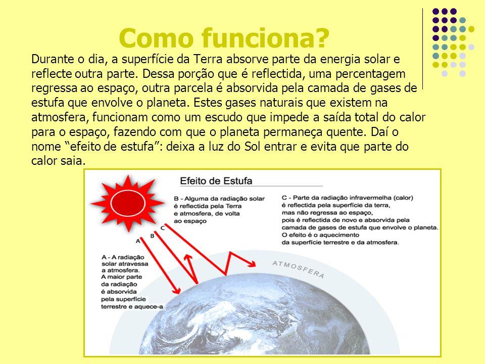 Como funciona? Durante o dia, a superfície da Terra absorve parte da energia solar e reflecte outra parte. Dessa porção que é reflectida, uma percenta