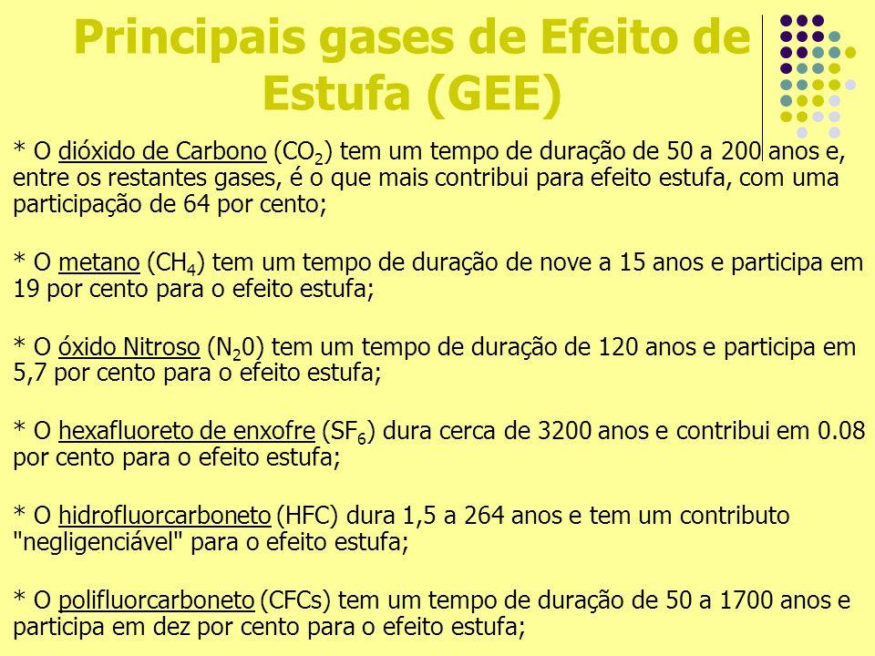 Principais gases de Efeito de Estufa (GEE) * O dióxido de Carbono (CO 2 ) tem um tempo de duração de 50 a 200 anos e, entre os restantes gases, é o qu