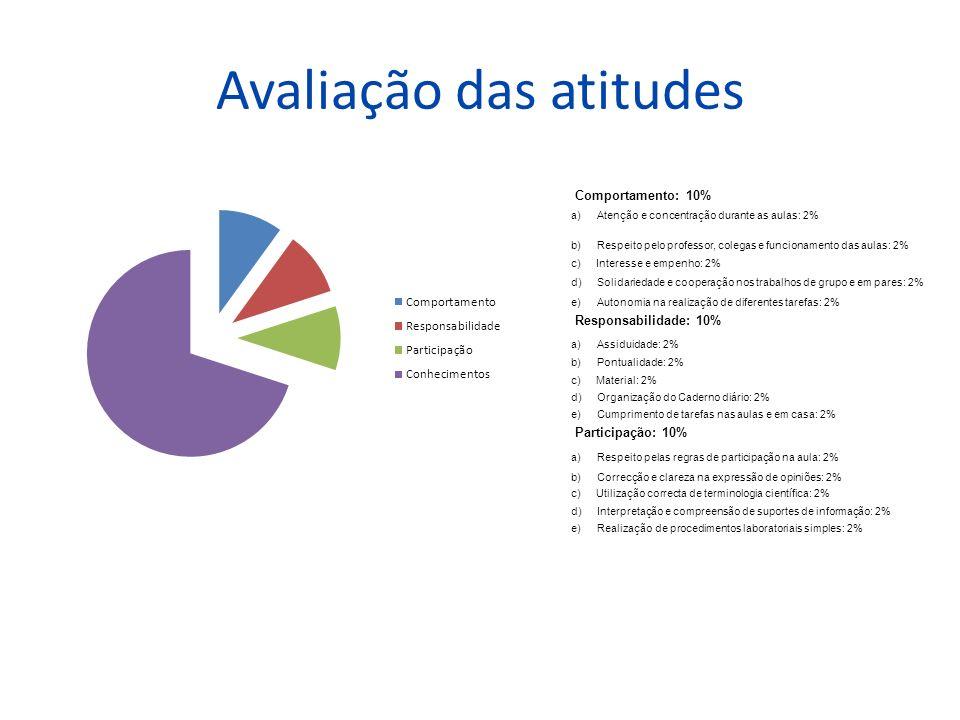 Avaliação das atitudes Comportamento: 10% a) Atenção e concentração durante as aulas: 2% b) Respeito pelo professor, colegas e funcionamento das aulas