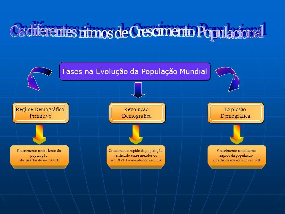 Fases na Evolução da População Mundial Regime Demográfico Primitivo Crescimento muito lento da população até meados do séc. XVIII Revolução Demográfic