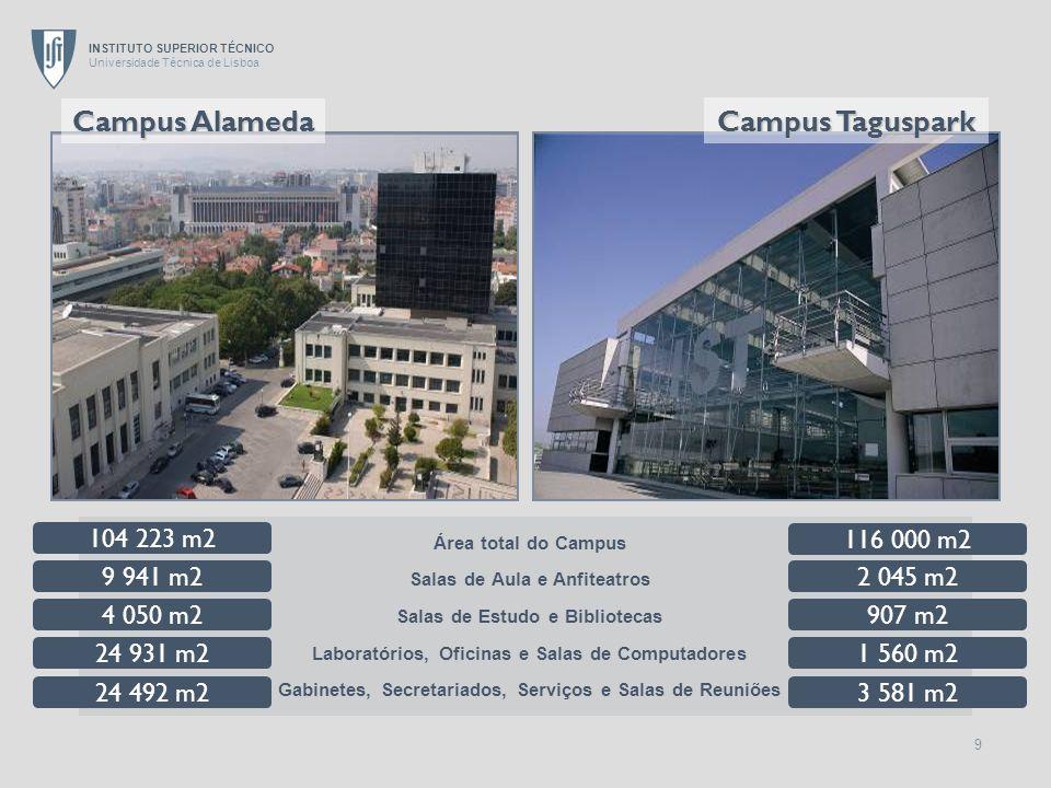 INSTITUTO SUPERIOR TÉCNICO Universidade Técnica de Lisboa 20 Número de Estudantes Matriculados (2007/08) HM 1 º e 2 º ciclo (n=8994) 78%22% DFA (n=129) 56%44% Mestrados (Pré-Bolonha) (n=611) 64%36% Doutoramentos ( 15% de Estudantes Estrangeiros) (n=662) 67%33% Diplomas Atribuídos (2006/07) Licenciaturas (n=2564) 73%27% Mestrados (Pré-Bolonha) (n=95) 64%36% Doutoramentos + DFA (n=132) 72%28%