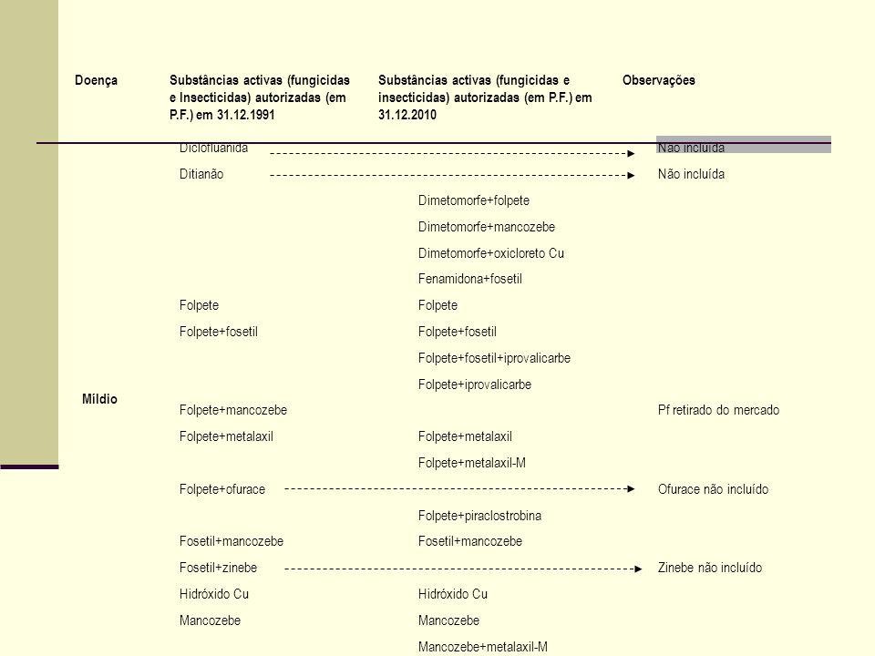 Míldio DiclofluanidaNão incluída DitianãoNão incluída Dimetomorfe+folpete Dimetomorfe+mancozebe Dimetomorfe+oxicloreto Cu Fenamidona+fosetil Folpete F