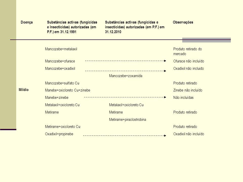 Míldio Mancozebe+metalaxilProduto retirado do mercado Mancozebe+ofuraceOfurace não incluído Mancozebe+oxadixilOxadixil não incluido Mancozebe+zoxamida