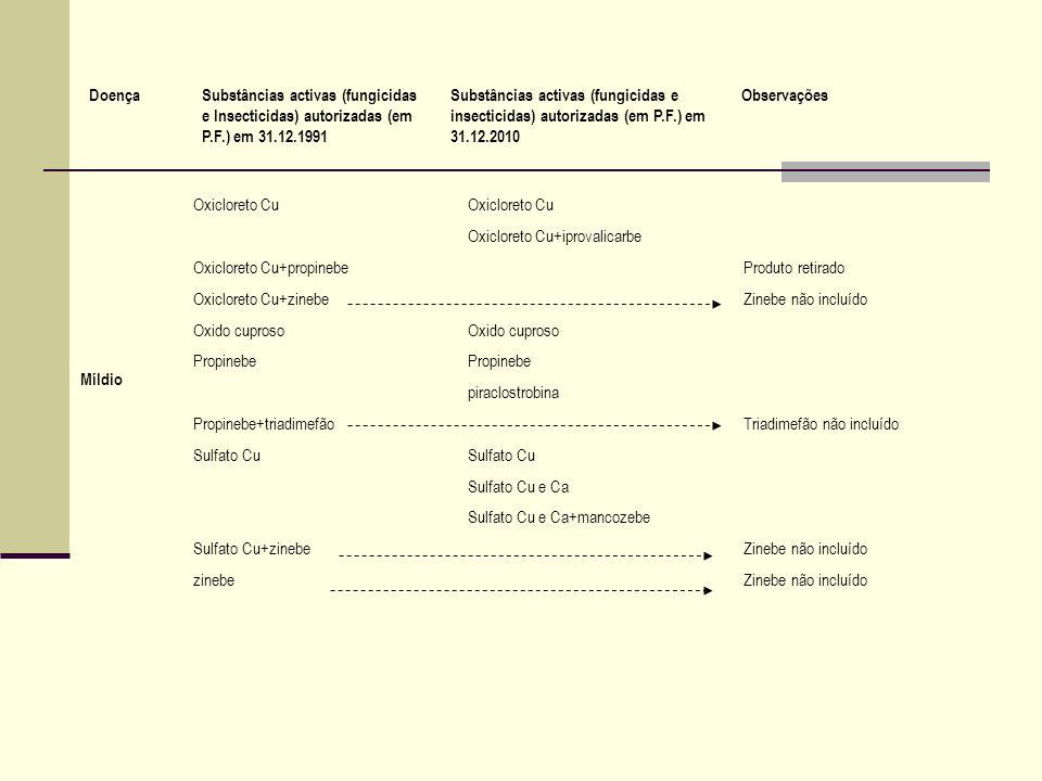 Míldio Oxicloreto Cu Oxicloreto Cu+iprovalicarbe Oxicloreto Cu+propinebeProduto retirado Oxicloreto Cu+zinebeZinebe não incluído Oxido cuproso Propine