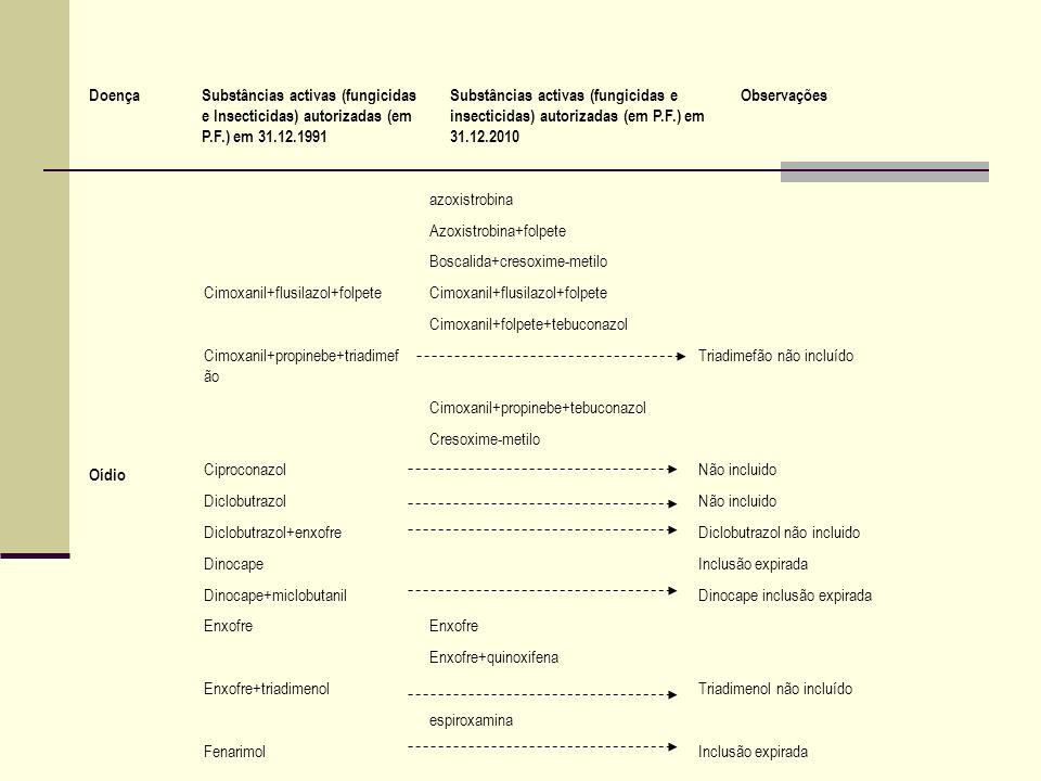 Oídio azoxistrobina Azoxistrobina+folpete Boscalida+cresoxime-metilo Cimoxanil+flusilazol+folpete Cimoxanil+folpete+tebuconazol Cimoxanil+propinebe+tr