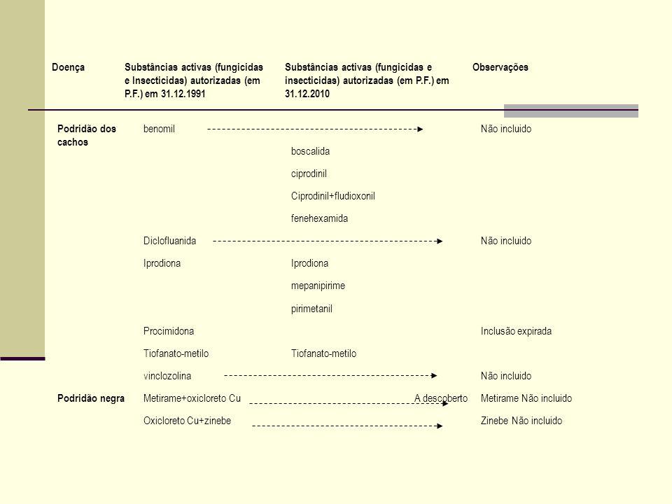 Podridão dos cachos benomilNão incluido boscalida ciprodinil Ciprodinil+fludioxonil fenehexamida DiclofluanidaNão incluido Iprodiona mepanipirime piri
