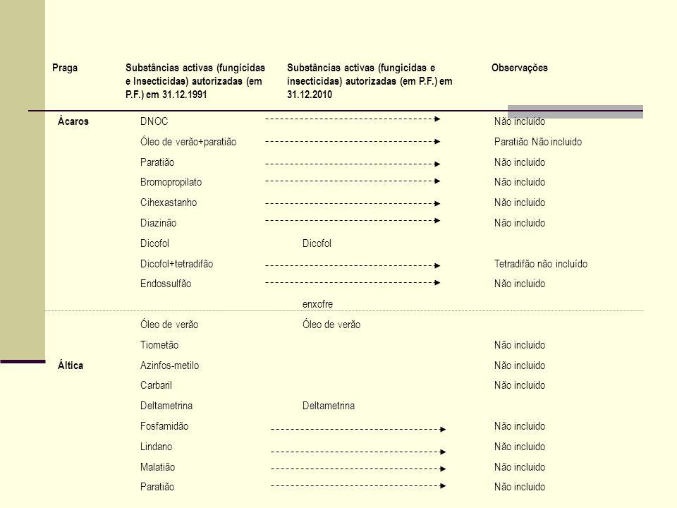 Ácaros DNOCNão incluido Óleo de verão+paratiãoParatião Não incluido ParatiãoNão incluido BromopropilatoNão incluido CihexastanhoNão incluido DiazinãoN