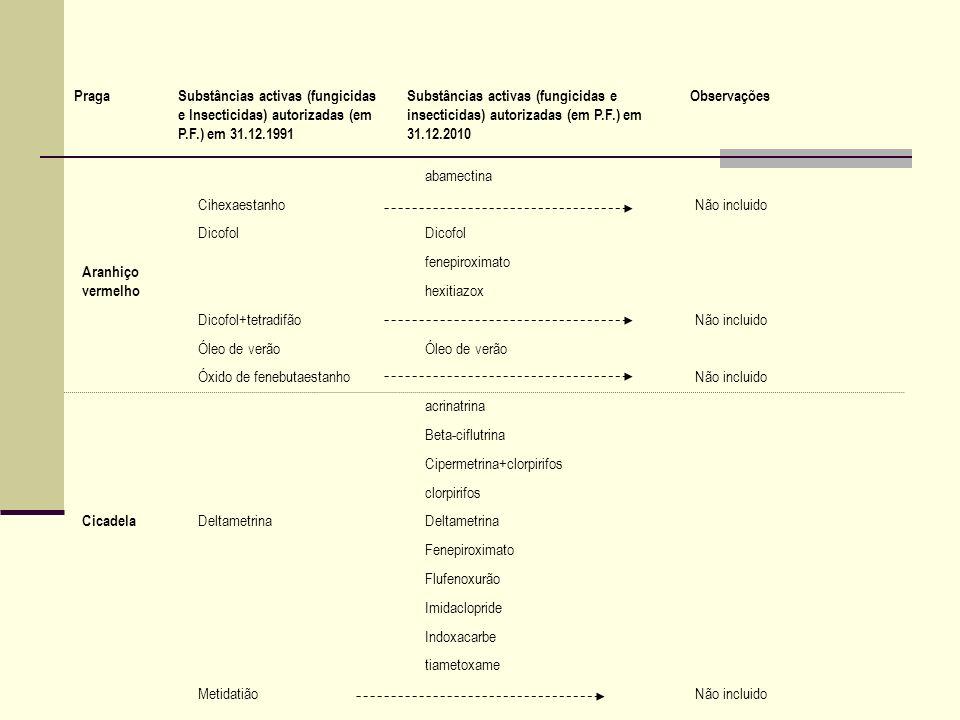 Aranhiço vermelho abamectina CihexaestanhoNão incluido Dicofol fenepiroximato hexitiazox Dicofol+tetradifãoNão incluido Óleo de verão Óxido de fenebut