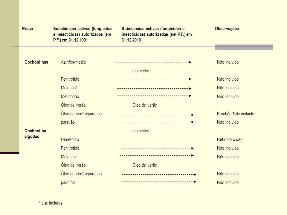 Cochonilhas Azinfos-metiloNão incluido clorpirifos FenitrotiãoNão incluido Malatião*Não incluido MetidatiãoNão incluido Óleo de verão Óleo de verão+pa