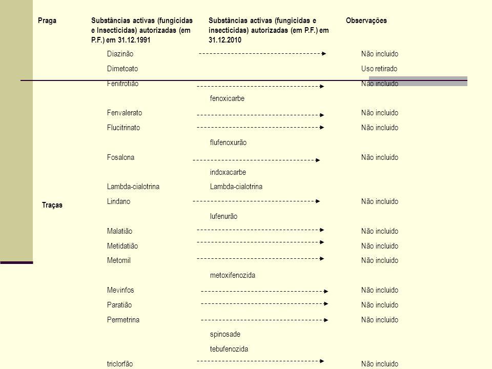Traças DiazinãoNão incluido DimetoatoUso retirado FenitrotiãoNão incluido fenoxicarbe FenvaleratoNão incluido FlucitrinatoNão incluido flufenoxurão Fo