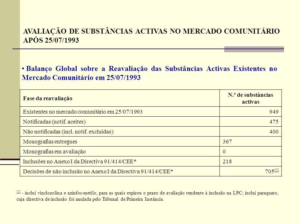 Fase da avaliação N.º de substâncias activas Notificadas 159 Notificações retiradas 3 Dossiers declarados completos 149 Revogações do carácter completo 4 Dossiers completos 145 Monografias entregues 113 Em avaliação da monografia e de estudos adicionais submetidos 19 Inclusões no Anexo I da Directiva 91/414/CEE 91 Decisões de não inclusão no Anexo I da Directiva 91/414/CEE 2 Balanço global da avaliação de substâncias activas no mercado comunitário após 25/07/1993 (s.a.