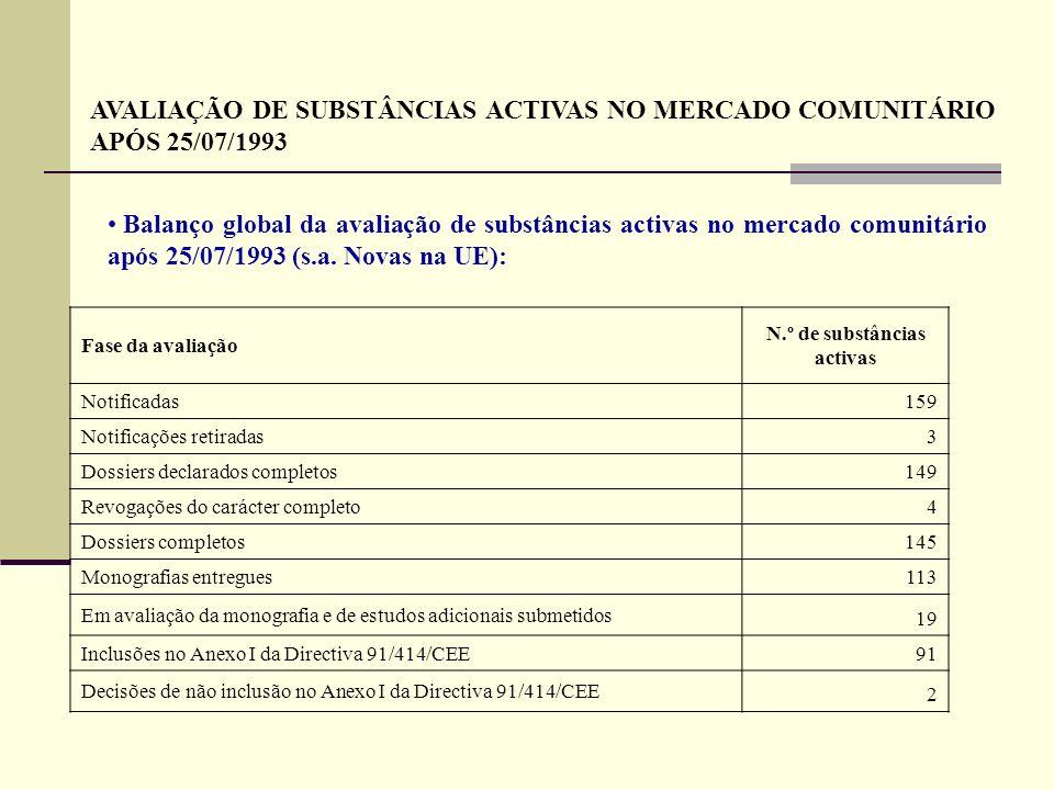 Fase da avaliação N.º de substâncias activas Notificadas 159 Notificações retiradas 3 Dossiers declarados completos 149 Revogações do carácter complet