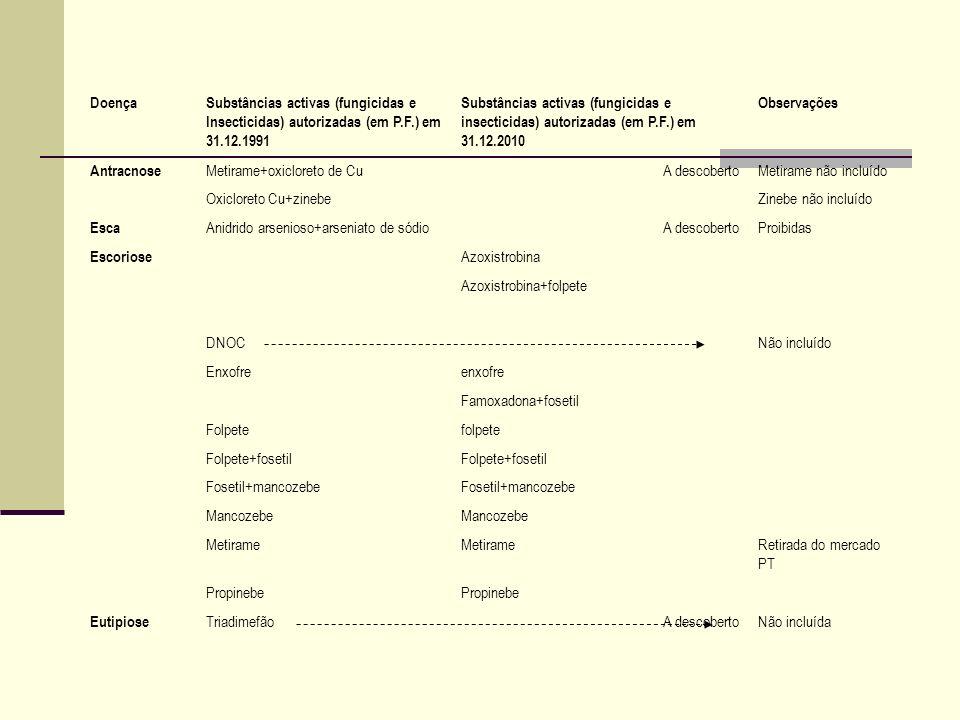 DoençaSubstâncias activas (fungicidas e Insecticidas) autorizadas (em P.F.) em 31.12.1991 Substâncias activas (fungicidas e insecticidas) autorizadas (em P.F.) em 31.12.2010 Observações Míldio azoxistrobina Azoxistrobina+folpete Benalaxil+folpete Benalaxil+mancozebe Benalaxil-M+folpete Benalaxil-M+mancozebe Bentiavalicarbe+mancozebe CaptanaNão incluída Carbonato básico Cu +oxicloreto Cu+sulfato Cu+mancozebe Produto retirado do mercado ciazofamida Cimoxanil+folpete Cimoxanil+flusilazol+folpete Cimoxanil+folpete+fosetil Cimoxanil+folpete+mancozebe Cimoxanil+folpete+metalaxil