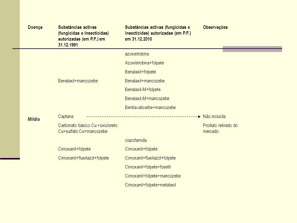 Míldio Cimoxanil+mancozeb Cimoxanil+mancozebe+oxadixilOxadixil não incluído Cimoxanil+mancozebe+oxicloret o Cu+sulfato Cu Cimoxanil+metirame Cimoxanil+metirame+ofuraceOfurace não incluído Cimoxanil+oxadixil+propinebeOxadixil não incluído Cimoxanil+oxicloreto Cu Cimoxanil+oxicloreto Cu+propinebe Cimoxanil+oxicloreto Cu+zinebeZinebe não incluído Cimoxanil+propinebe Cimoxanil+propinebe+tebuconazol Cimoxanil+propinebe+triadimefãoTriadimefão não incluído Cimoxanil+sulfato Cu e Ca Cimoxanil+famoxadona Cimoxanil+famoxadona+folpete Cimoxanil+folpete+tebuconazol DoençaSubstâncias activas (fungicidas e Insecticidas) autorizadas (em P.F.) em 31.12.1991 Substâncias activas (fungicidas e insecticidas) autorizadas (em P.F.) em 31.12.2010 Observações