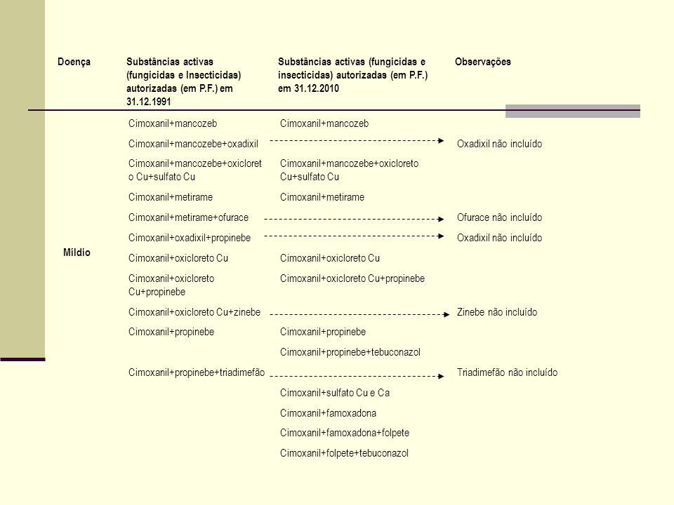 Míldio Cimoxanil+mancozeb Cimoxanil+mancozebe+oxadixilOxadixil não incluído Cimoxanil+mancozebe+oxicloret o Cu+sulfato Cu Cimoxanil+metirame Cimoxanil