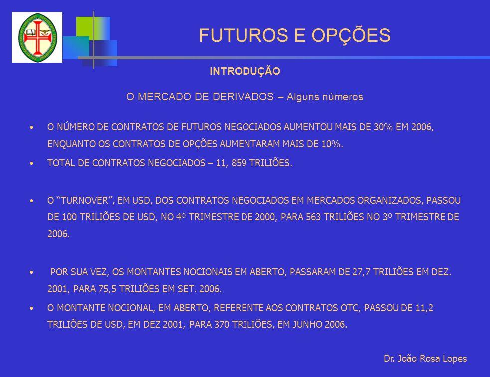 FUTUROS E OPÇÕES INTRODUÇÃO O MERCADO DE DERIVADOS – Alguns números O NÚMERO DE CONTRATOS DE FUTUROS NEGOCIADOS AUMENTOU MAIS DE 30% EM 2006, ENQUANTO OS CONTRATOS DE OPÇÕES AUMENTARAM MAIS DE 10%.